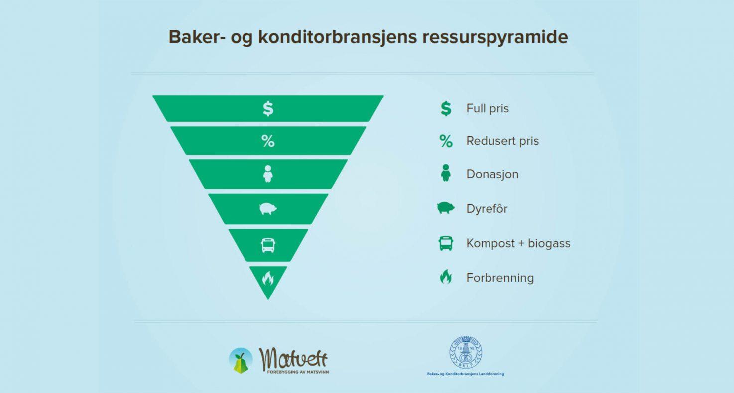 Stadig flere bakerier får avsetning på sine varer høyere opp i ressurspyramiden.